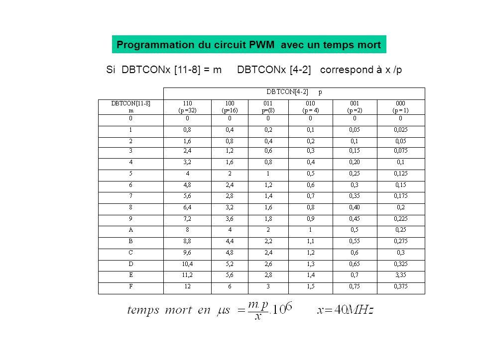 Si DBTCONx [11-8] = m DBTCONx [4-2] correspond à x /p